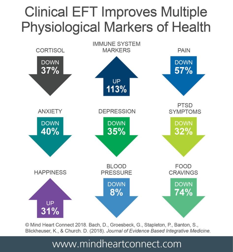 EFT melhora as condições de saúde